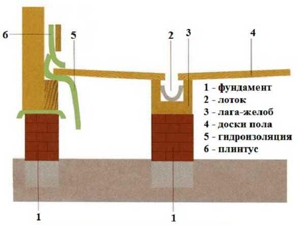 Деревянный герметичный пол в бане (холодный)