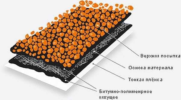 Из чего состоит современный рулонный битумный материал
