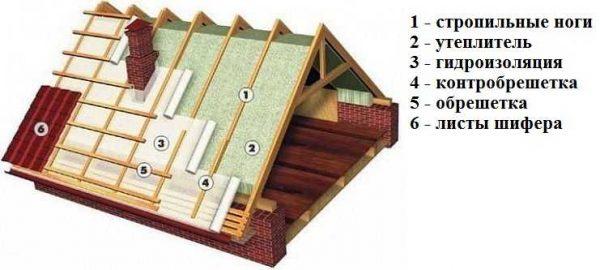 На банях очень желательно делать утепленную крышу