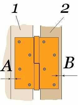 Одна часть петли со штырем закрепляется на стойке дверной коробки (1), вторая - в торце дверного полотна (2)