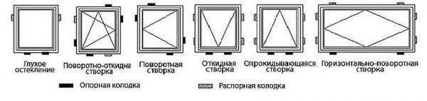 Как выставлять колодки при монтаже окон своими руками