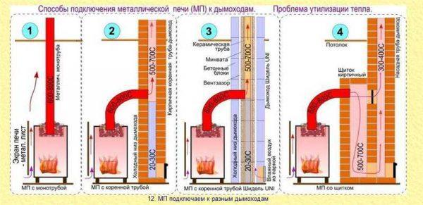 Как используется тепло от дымовых газов с разными видами дымоходов