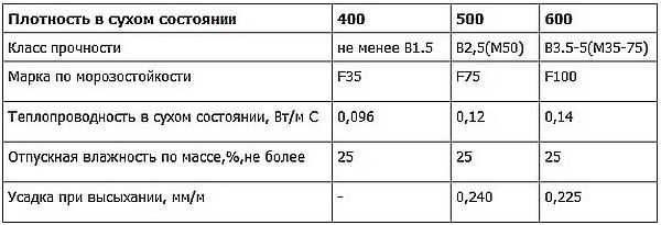 Марки газоблоков и их характеристики