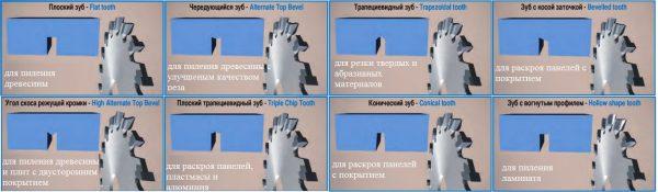 Выбор формы зуба пильного диска для разного типа материала
