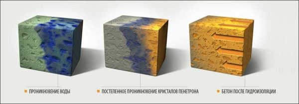 Постепенно происходит проникновение состава вглубь бетонов. Примерно на 90 см