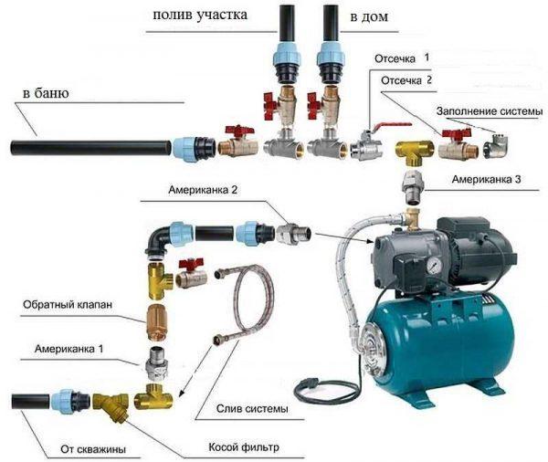 Подробная схема подключения насосной станции. Реализована система вытеснения воздуха из труб и оборудования
