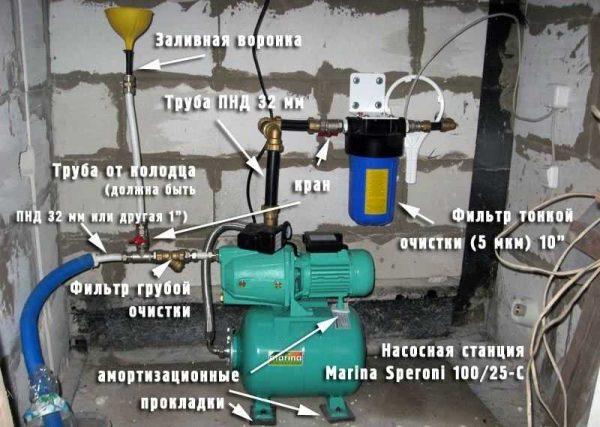 В этой схеме больше внимания уделили очищению - на входе в дом стоит фильтр тонкой очистки