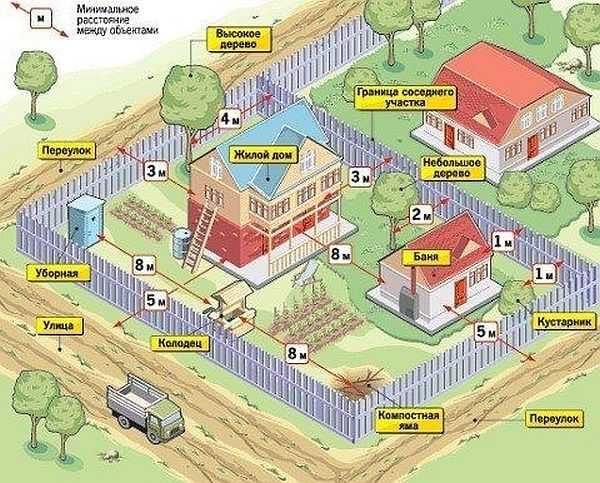 Минимальные расстояния от разных объектов на участке до бани