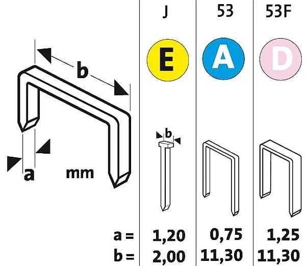Это три ключевых типа скоб для степлеров: 53 или тип А, 53F - тип D, и штифт E или J