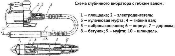 Погружной переносной вибратор для бетона