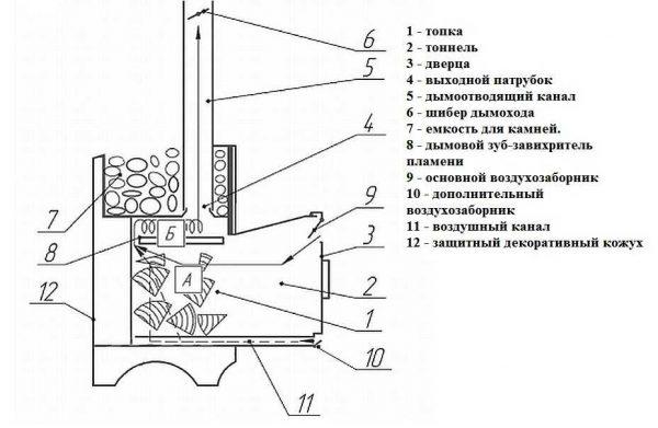 Конструкция печей для сауны от Ферингера