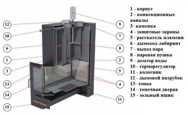 Конструкция печи Изистим Анапа - довольно объемная закрытая каменка