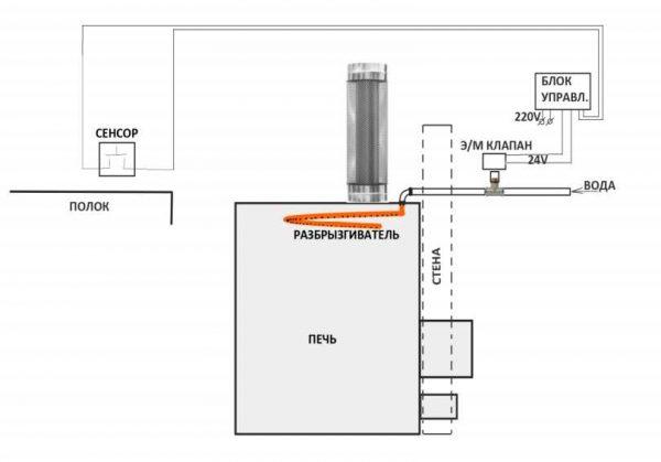 Схема подключения клапана для подачи воды