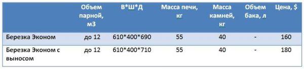 Параметры печей Березка Эконом