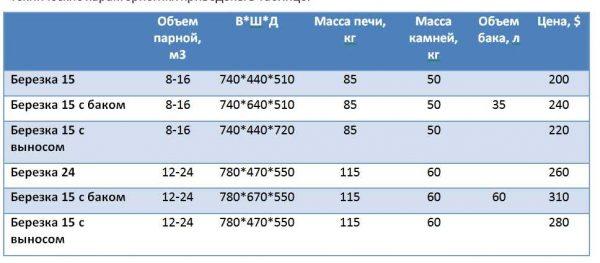 Технические параметры печей для сауны Березка