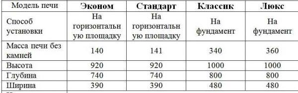 Технические характеристики печей Сварожич Славянка