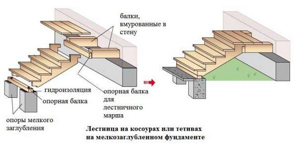 Входная деревянная лестница мелкого заложения