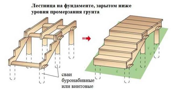 Входная лестница в баню на свайном фундаменте глубокого заложения