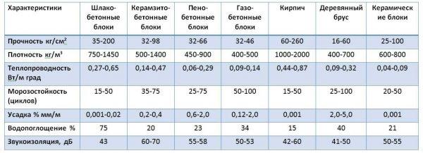 Сравнительные характеристики строительных материалов