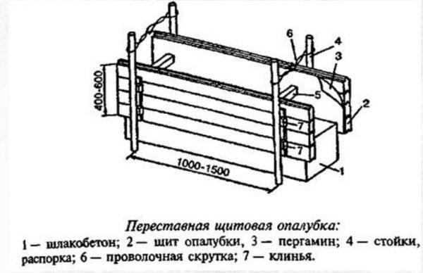 Устройство опалубки для строительства бани из монолотного шлакобетона