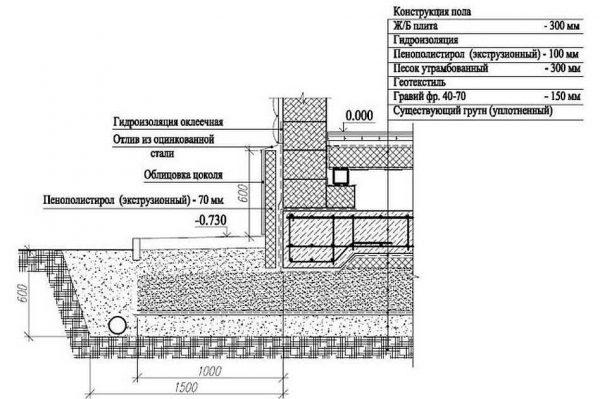 Фундамент под баню из арболита в разрезе