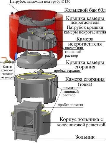 Особенности конструкции чугунных печей «Карелия»