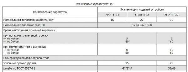 Технические характеристики УГОП 12, 16, 30