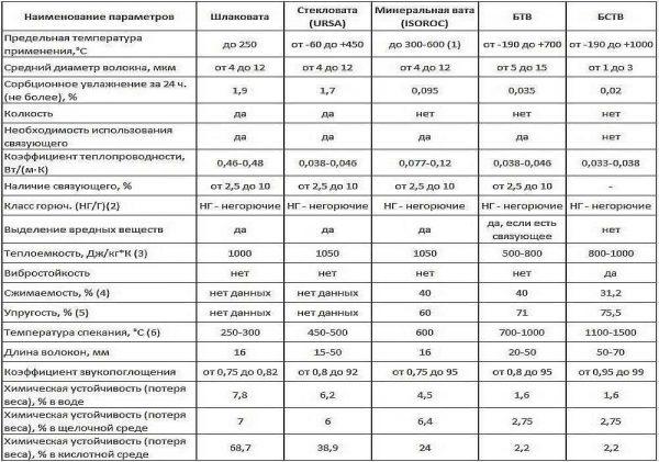 Технические характеристики минеральной ваты, температурный режим использования