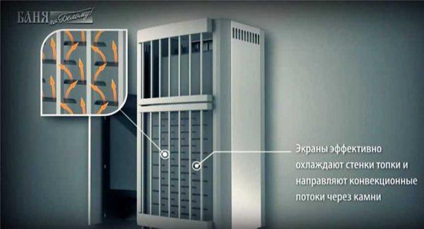 Экран с отверстиями для более активного прогрева камней и охлаждения стенок топки