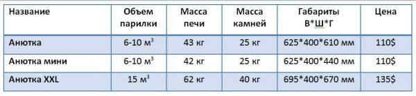 Технические характеристики печей Жарсталь Анютка