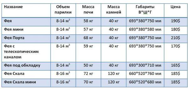 Технические характеристики линейки Фея Жарсталь
