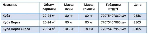 Технические характеристики банных печей Жарсталь Куба