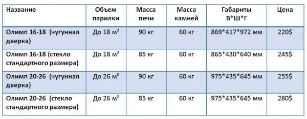 Параметры печей Конвектика Олимп