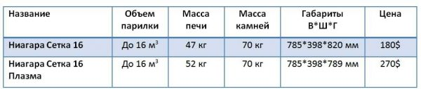 Параметры печей Ковектика Ниагара Сетка