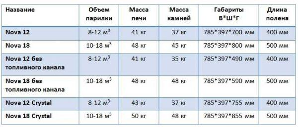 Параметры печей Вира Нова (размеры, вес печи и камней)