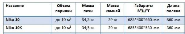 Технические характеристики печей Ника фирмы Вира