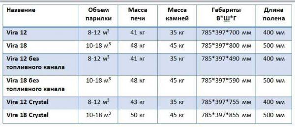 Технические характеристики банных печей Вира 12 и Вира 18