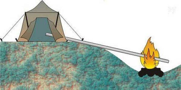 Способ организации походной суховоздушной сауны