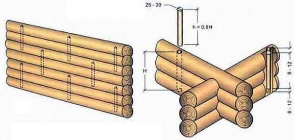 Сборка сруба на нагеля - схема установки